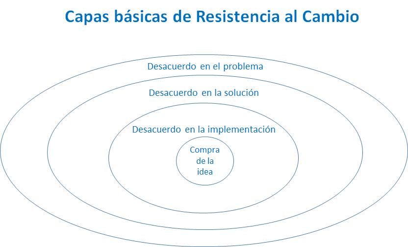Capas básicas de resistencia al cambio