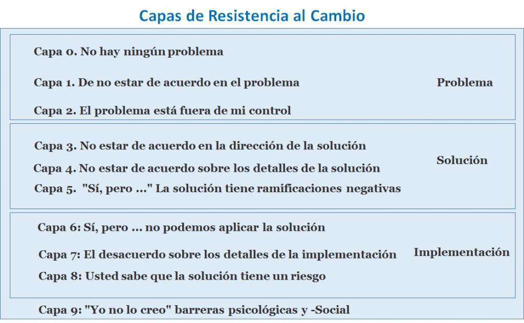 Capas de resistencia al cambio