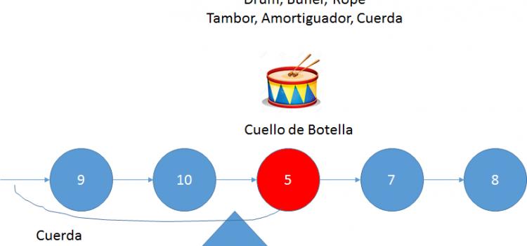 ¿Qué es (DBR) Drum-Buffer-Rope o  (TAC) Tambor, Amortiguador, Cuerda?