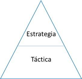 Estrategia y tactica anterior