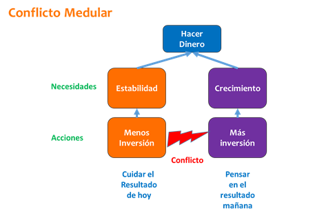 conflicto medular