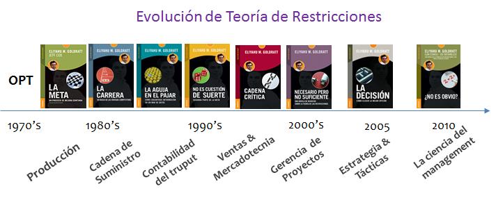 evoluición de teoría de Restricciones
