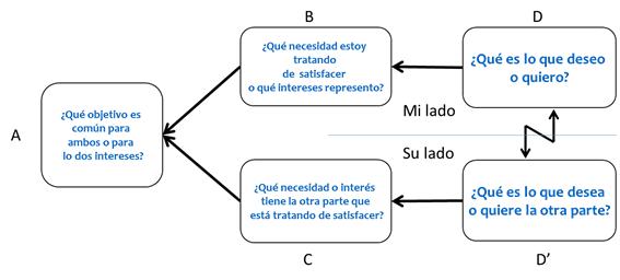 ¿Cómo se elimina un conflicto crónico en Teoría de Restricciones?