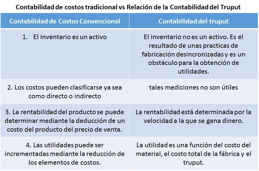tabla contabilidad de costos vs contabilidad de truput